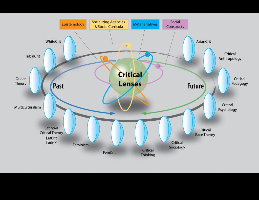 critical-lenses-model-through-which-one-views