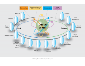 critical-lenses-model-through-which-one-views